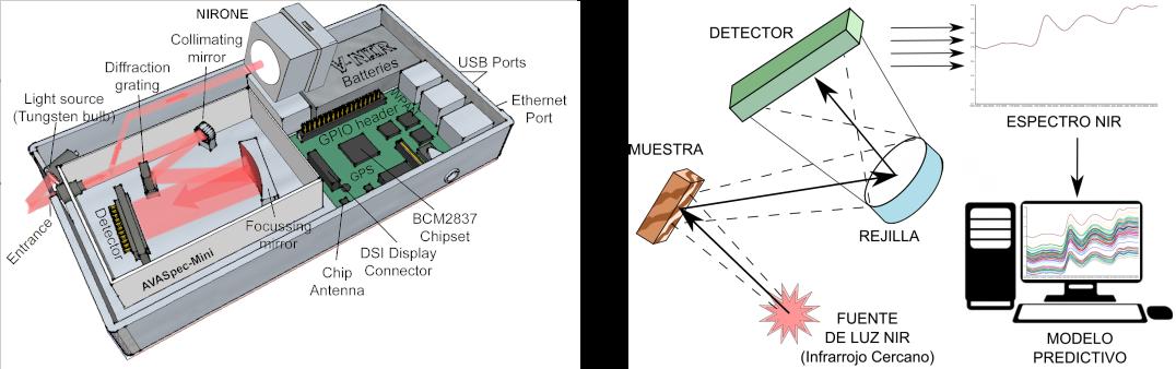 Expectrofotometría NIR y Teledetección satelital
